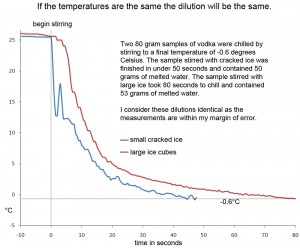 If the temperature is the same the dilution is the same too!